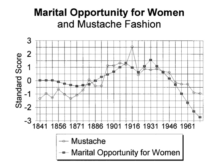Mustache fashion and the proportion of single men over time